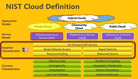 nist_cloud
