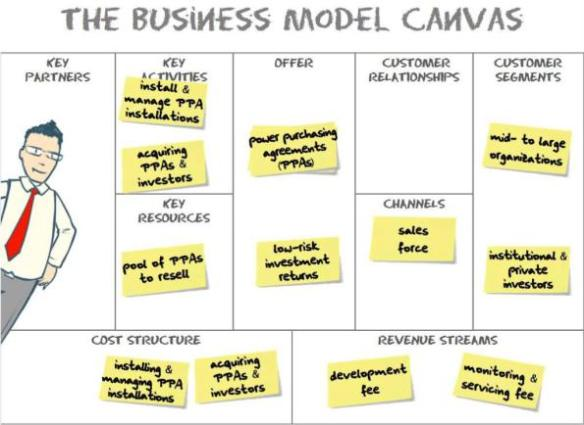 business-model-canvas-solar