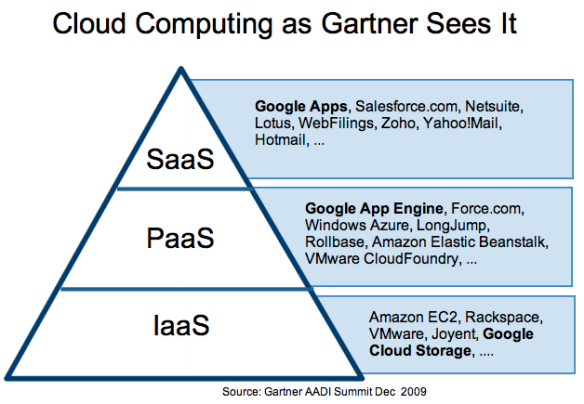 cloudcomputing by Gartner