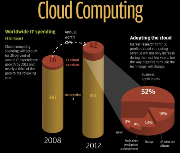 cloud-hypermarket-infographic-2010-thumbnail